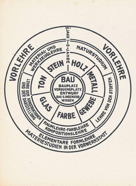 Bauhaus Vorkus, tecnne